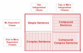teach compound complex sentences activity california writing