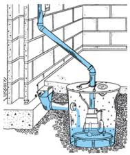 24 hrs sump pump installation clogged sump pump 1 877 417 3728