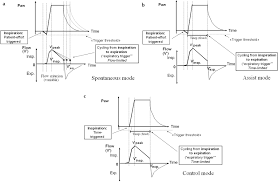Types Of Ventilators Ventilator Modes And Settings During Non Invasive Ventilation