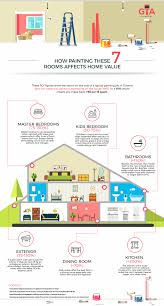 which rooms lead to the highest roi on home painting trying to