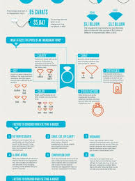how much should you spend on engagement ring engagement ring spend infographics visual ly