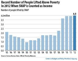 Which Is The Most Recently Created Cabinet Department Everything You Need To Know About The War On Poverty The
