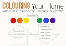 color mood chart room colors and mood interior design