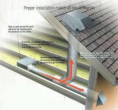 Bathroom Ventilation Fans India Bathroom Exhaust Fan Vent Through Roof Routing Multiple Bathroom