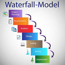 software development methodology software development methodologies outsource2india