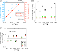 asperity generation and its relationship to seismicity on a planar