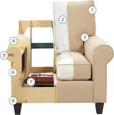 Upholstery Terms Quality Matters To Us Especially Upholstery Quality Bassett