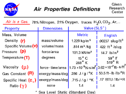 Density Table Air Properties Definitions