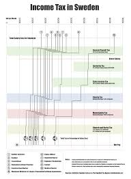 Income Tax Spreadsheet Income Tax In Sweden Oc Dataisbeautiful