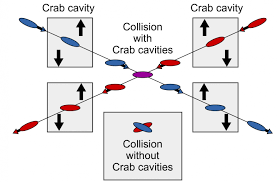 first tests of crab cavities promise a luminous future cern