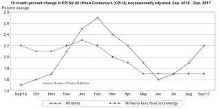 us bureau of labor statistics cpi september 2017 consumer price index atlas indicators investment