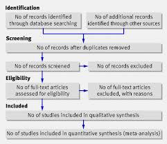the prisma statement for reporting systematic reviews and meta