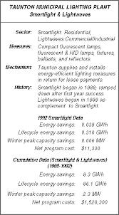 taunton municipal lighting plant the results center profile 42 taunton municipal lighting plant