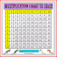 Times Tables 1 12 Math Times Table