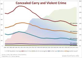Crime Map United States by Gun Facts Gun Control Facts Concerning Concealed Carry