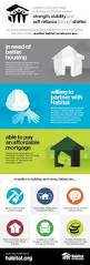 best 25 habitat for humanity ideas on pinterest habitat