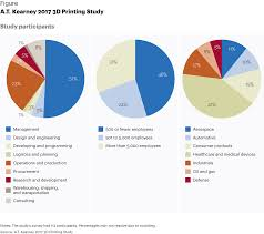 us bureau economic analysis 3d printing and the future of the us economy article a t kearney