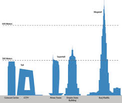 how high is 150 meters ctbuh criteria for defining and measuring tall buildings archi