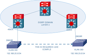 layer 2 vlan extend over layer 3 betwee cisco support community