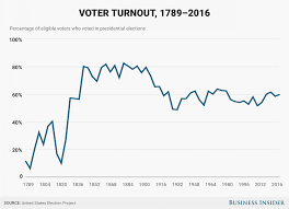past voter turnout compared with 2016 u0027s potential record breaking