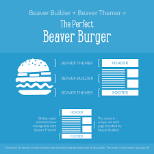 beaver themer review u2013 a must have for beaver builder
