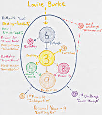 Numerology Colors by The Numerology Formula The Energy Of Numbers
