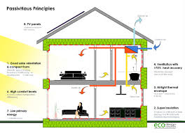 Eco Friendly House Blueprints by Milton Keynes U0027 Passivhaus The Most Airtight House Ever News