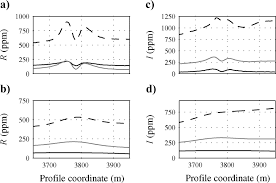 robust 1d inversion and analysis of helicopter electromagnetic