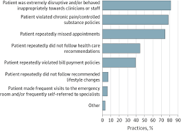 patient dismissal by primary care practices lifestyle behaviors