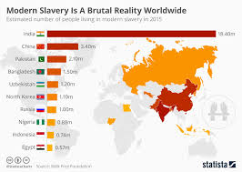 chart modern slavery is a reality worldwide statista