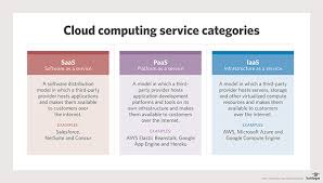 what is platform as a service paas definition from whatis com