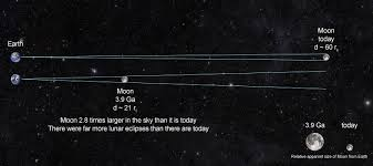 earth moon dynamics