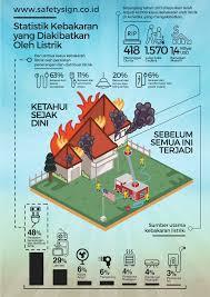 ig listrik ssi u2022 safety sign indonesia ansi u0026 iso standard