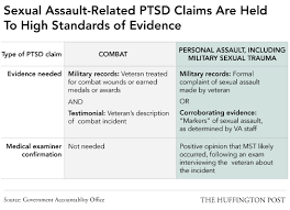 why military sexual assault survivors have trouble getting the