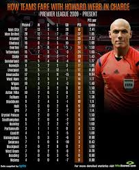 English Premier League Memes - howard webb match stats revealed but did manchester united really