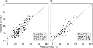 potential of spectroradiometry to classify soil clay content