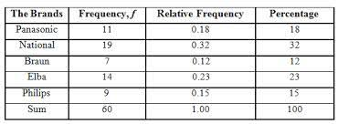 Two Way Frequency Tables Ap Statistics Smore