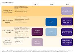 which project management qualification is right for me project video transcript many people ask us which would be the best project management