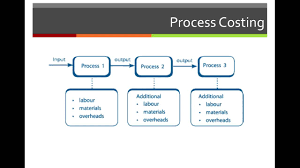 job order costing vs process costing in accounting youtube