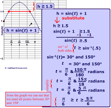 picture of graph of sine equality