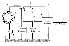 patent us20050272549 transmission pressure modulation by