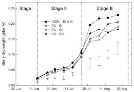 phenological sensitivity of cabernet sauvignon to water stress