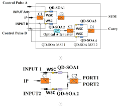 likable all optical semiconductor amplifiers using quantum dots xor equation solver fig full size