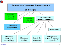 chambre de commerce internationale bourse de commerce internationale en pologne