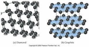 Diamond Periodic Table Chemistry Atomic Structure And The Periodic Table Chemistry