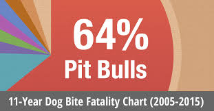 Which State Has The Most Dog Owners Per Capita According To 2016 Stats 2015 U S Dog Bite Fatalities Dog Bite Statistics Dogsbite Org