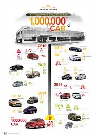 nissan car models 2015 renault nissan rolls out one millionth car from chennai plant