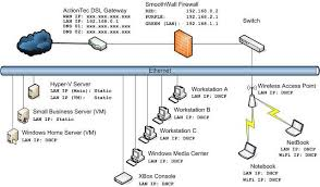 logical layout of network home network design