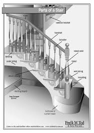 Parts Of A Banister Stairway Parts Diagram Stair Anatomy Drawing Elements Parts