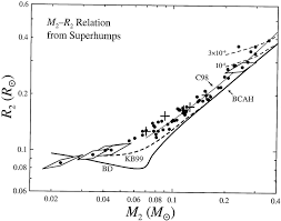 accretion u2010disk precession and substellar secondaries in